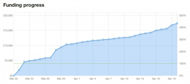 Funding was guaranteed within 20 hours. The next spike was when Kickstarter.com plugged the project in a global email.